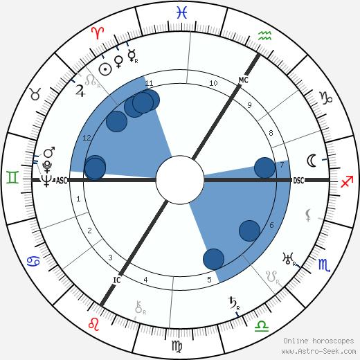Gina Manès wikipedia, horoscope, astrology, instagram