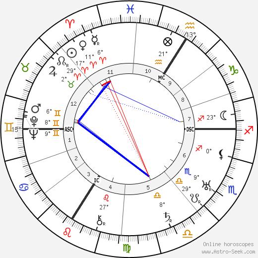 Gina Manès birth chart, biography, wikipedia 2019, 2020