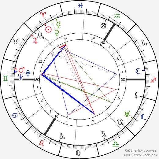 Gina Manès astro natal birth chart, Gina Manès horoscope, astrology