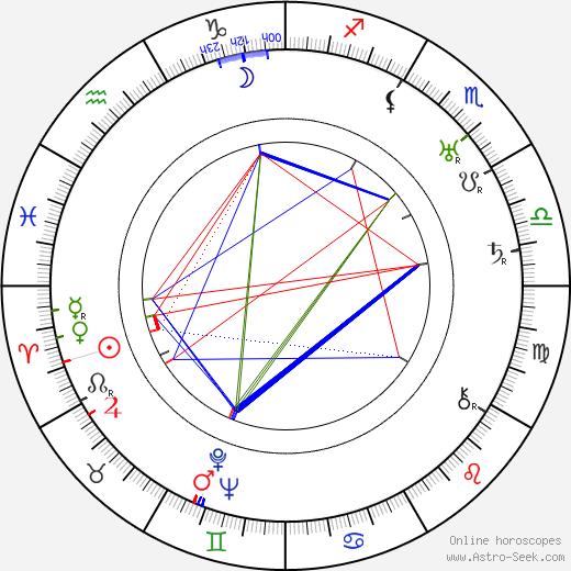 Grace Cunard birth chart, Grace Cunard astro natal horoscope, astrology