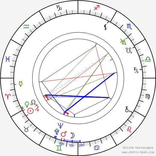 Harold Lloyd astro natal birth chart, Harold Lloyd horoscope, astrology
