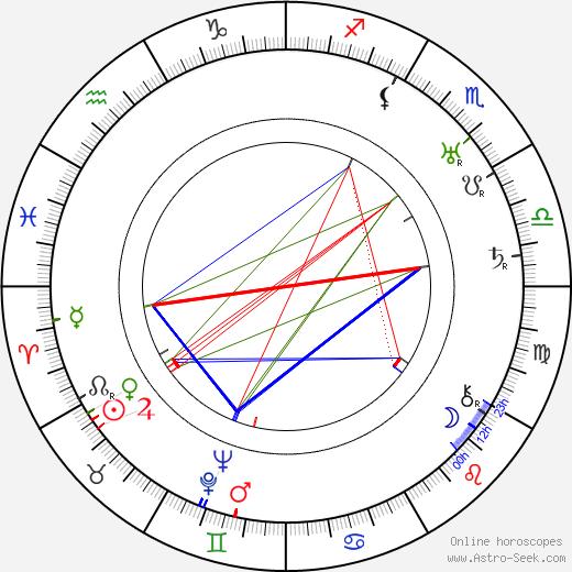 Howard Irving Young день рождения гороскоп, Howard Irving Young Натальная карта онлайн