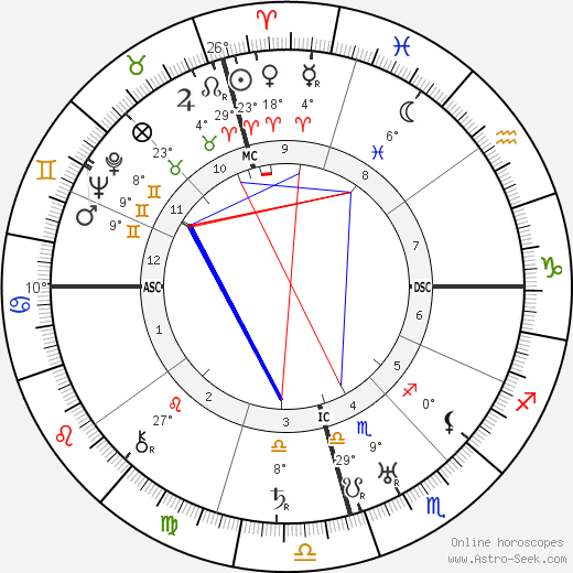 Ivy Goldstein Jacobson birth chart, biography, wikipedia 2019, 2020