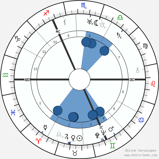 Joachim von Ribbentrop wikipedia, horoscope, astrology, instagram