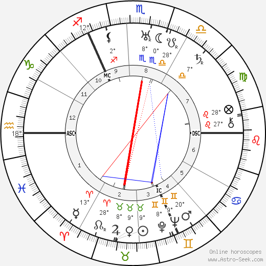 Joachim von Ribbentrop birth chart, biography, wikipedia 2018, 2019