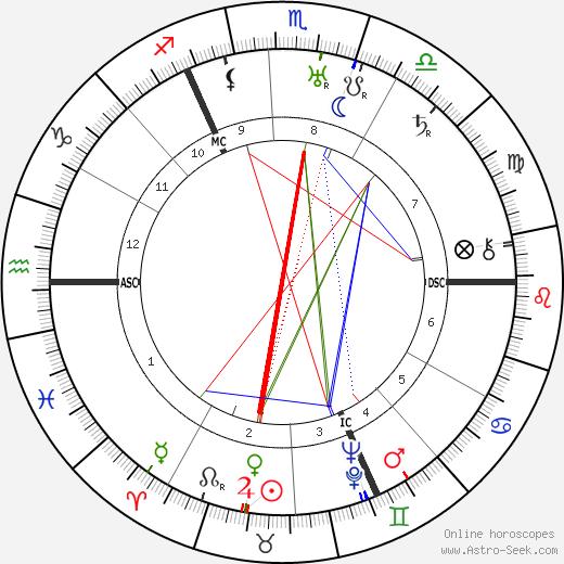 Joachim von Ribbentrop astro natal birth chart, Joachim von Ribbentrop horoscope, astrology