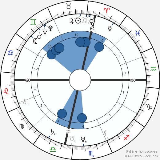 Joan Miro wikipedia, horoscope, astrology, instagram