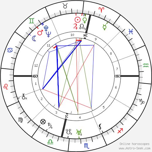Joan Miro birth chart, Joan Miro astro natal horoscope, astrology