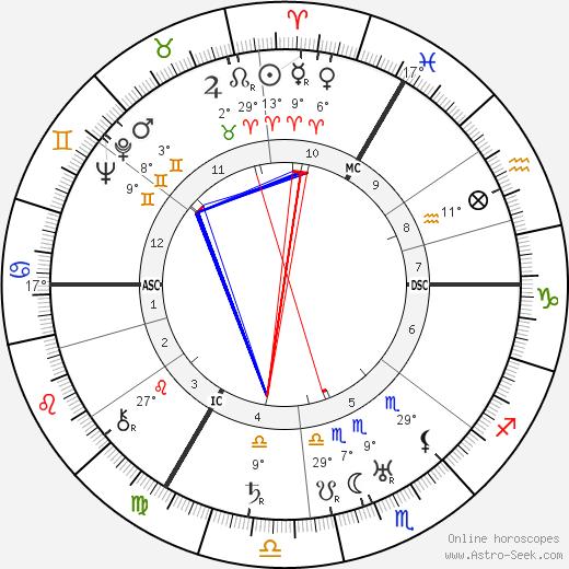 Leslie Howard tema natale, biography, Biografia da Wikipedia 2020, 2021