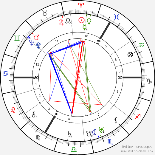 Leslie Howard tema natale, oroscopo, Leslie Howard oroscopi gratuiti, astrologia