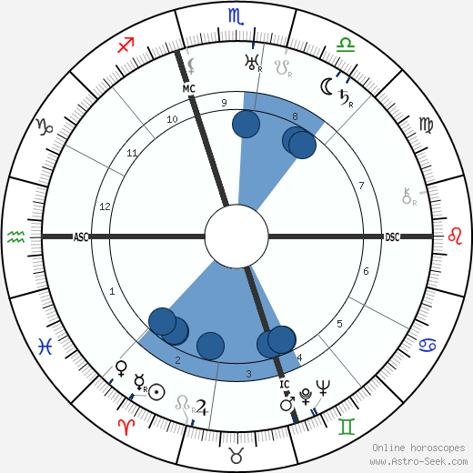Linton Wells wikipedia, horoscope, astrology, instagram