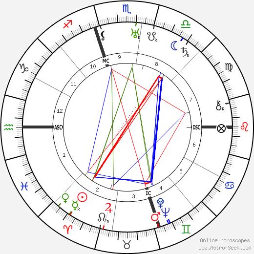 Linton Wells tema natale, oroscopo, Linton Wells oroscopi gratuiti, astrologia