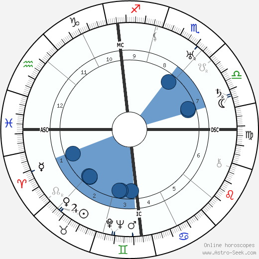 Louis Touchagues wikipedia, horoscope, astrology, instagram
