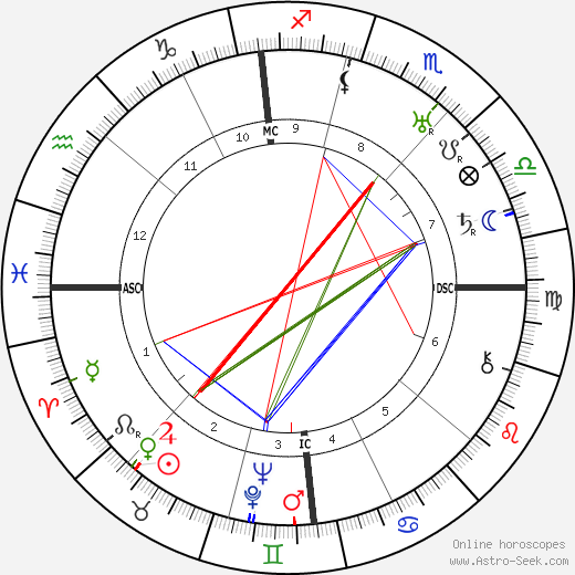 Louis Touchagues день рождения гороскоп, Louis Touchagues Натальная карта онлайн