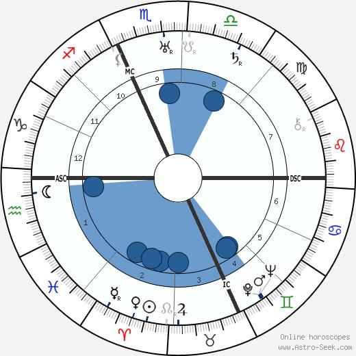 Nicola Lisi wikipedia, horoscope, astrology, instagram