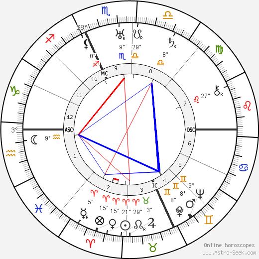 Nicola Lisi birth chart, biography, wikipedia 2018, 2019