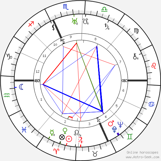 Nicola Lisi astro natal birth chart, Nicola Lisi horoscope, astrology
