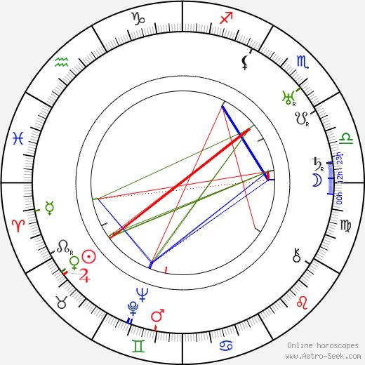 Norman Bel Geddes tema natale, oroscopo, Norman Bel Geddes oroscopi gratuiti, astrologia
