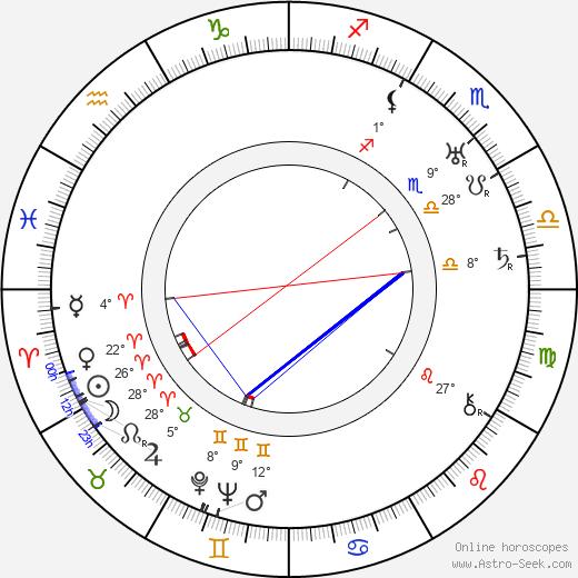 Paul Sloane birth chart, biography, wikipedia 2020, 2021