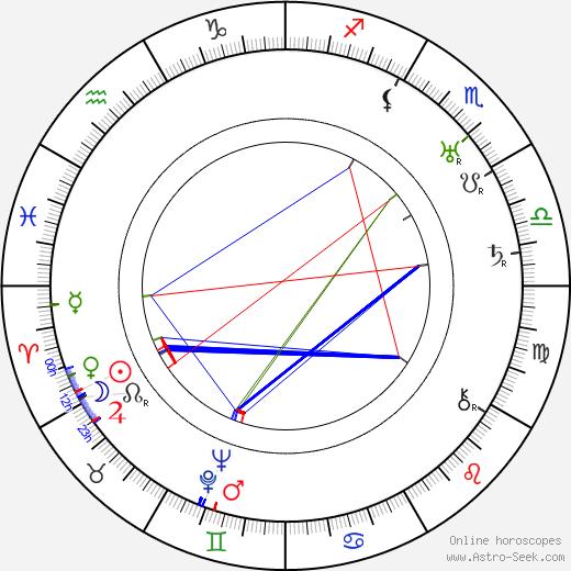Paul Sloane birth chart, Paul Sloane astro natal horoscope, astrology