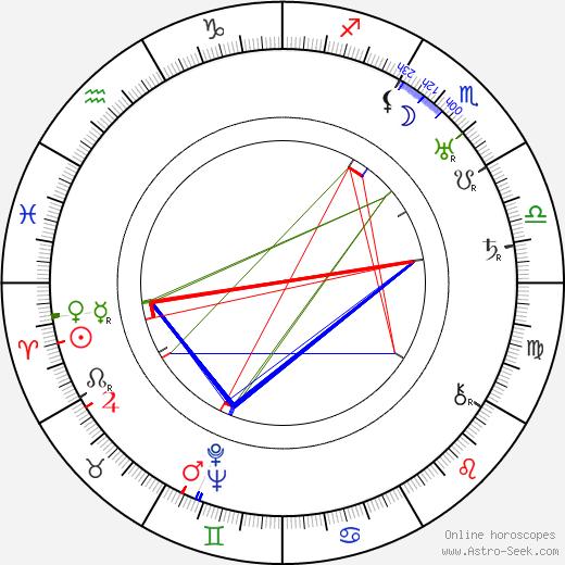 Richard Rosson birth chart, Richard Rosson astro natal horoscope, astrology