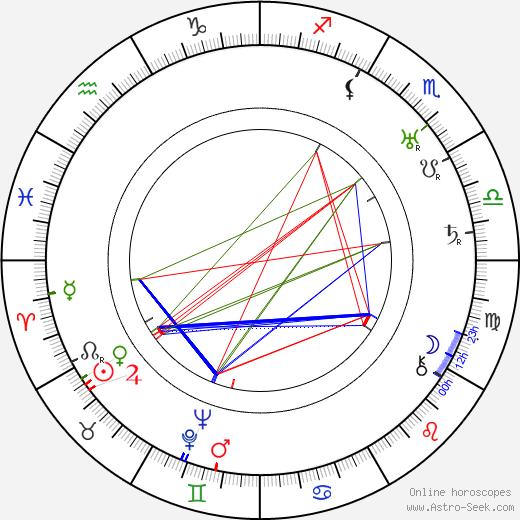 Svend Noldan tema natale, oroscopo, Svend Noldan oroscopi gratuiti, astrologia