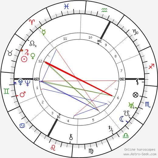 Taylor Gordon день рождения гороскоп, Taylor Gordon Натальная карта онлайн