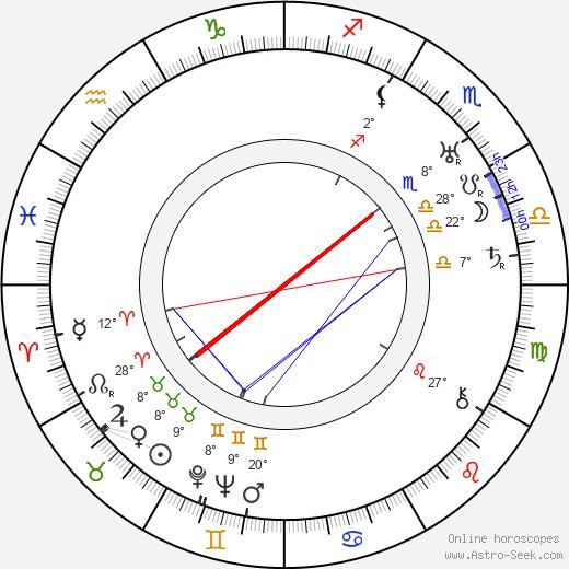 Toppo Elonperä birth chart, biography, wikipedia 2018, 2019