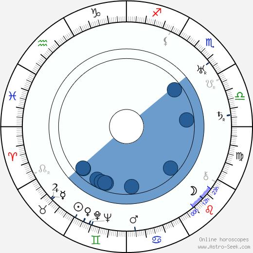 Armand Bernard wikipedia, horoscope, astrology, instagram