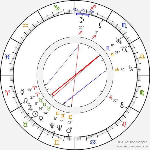 Edgar Dearing birth chart, biography, wikipedia 2019, 2020