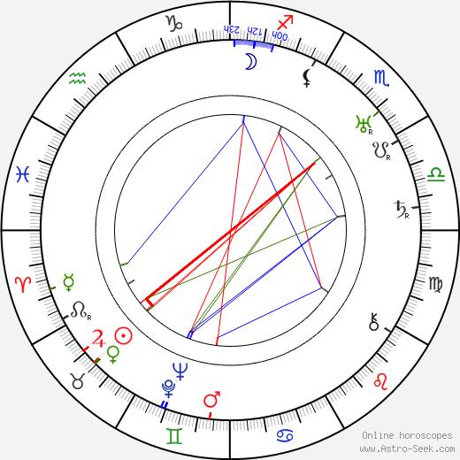 Edgar Dearing astro natal birth chart, Edgar Dearing horoscope, astrology