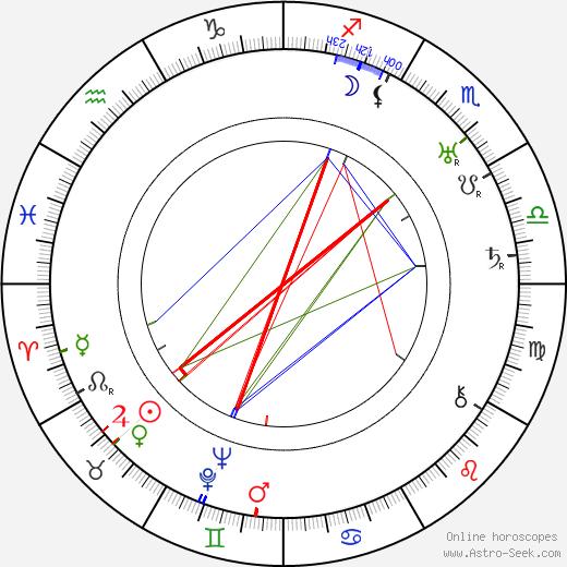 Eino Noponen день рождения гороскоп, Eino Noponen Натальная карта онлайн