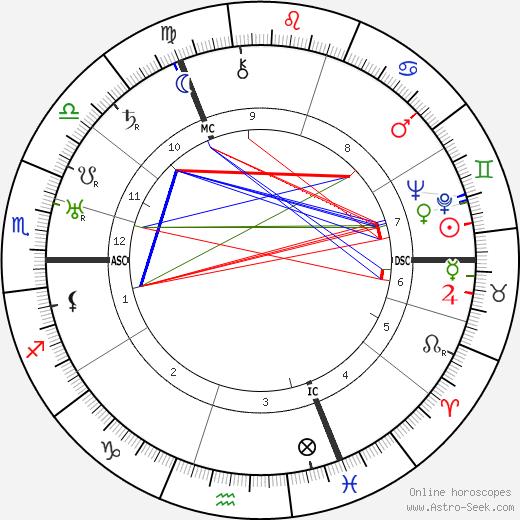 Evert Van Dijk день рождения гороскоп, Evert Van Dijk Натальная карта онлайн
