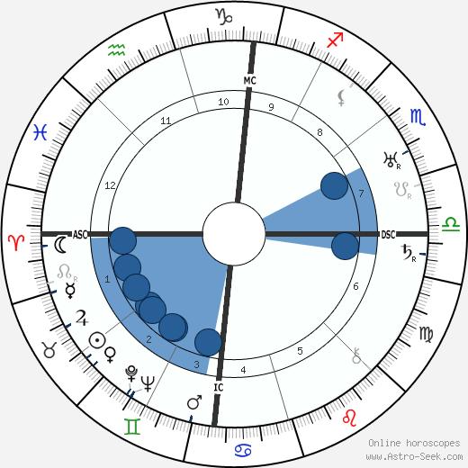 Henry Murray wikipedia, horoscope, astrology, instagram