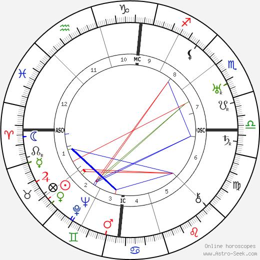 Henry Murray tema natale, oroscopo, Henry Murray oroscopi gratuiti, astrologia
