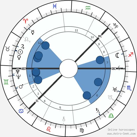 Ivan Alexandrovich Wischnegradsky wikipedia, horoscope, astrology, instagram