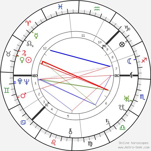 Ivan Alexandrovich Wischnegradsky tema natale, oroscopo, Ivan Alexandrovich Wischnegradsky oroscopi gratuiti, astrologia