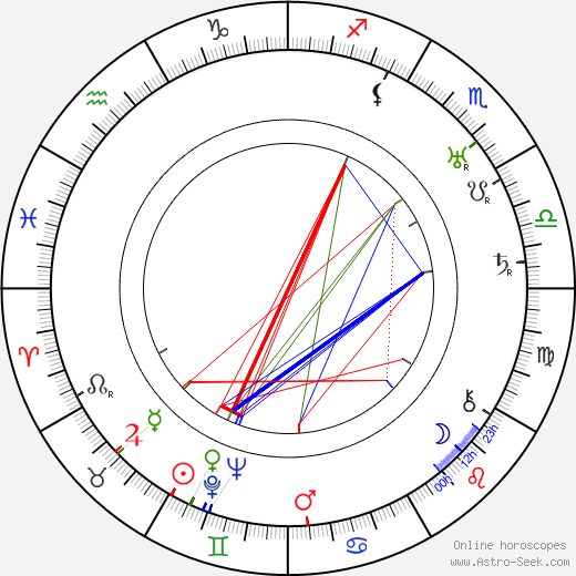 Martta Noronen день рождения гороскоп, Martta Noronen Натальная карта онлайн