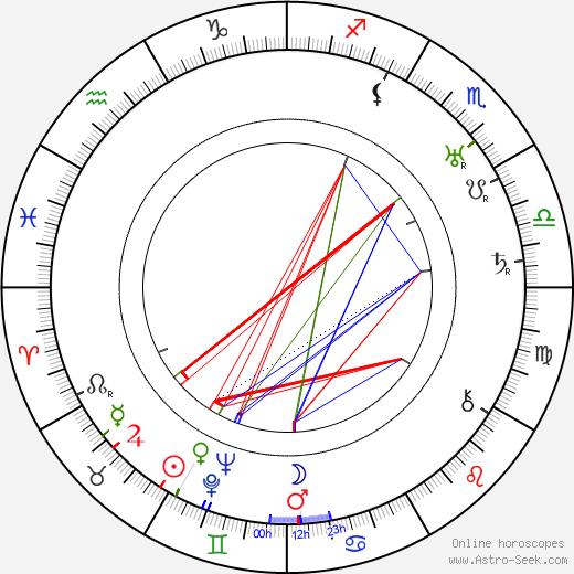 Olga Capri astro natal birth chart, Olga Capri horoscope, astrology