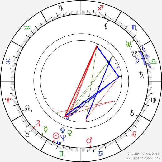 Peggy Hopkins Joyce birth chart, Peggy Hopkins Joyce astro natal horoscope, astrology