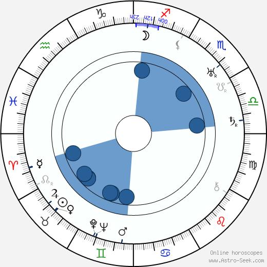 Rachel Bérendt wikipedia, horoscope, astrology, instagram