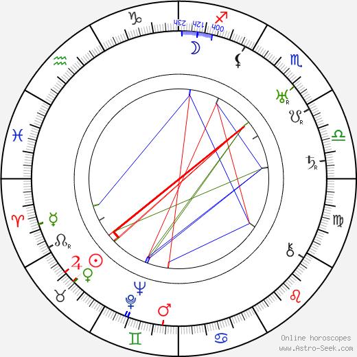 Rachel Bérendt astro natal birth chart, Rachel Bérendt horoscope, astrology