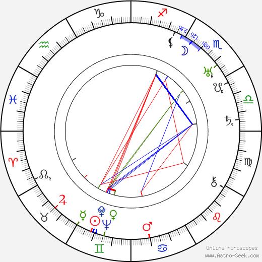Väinö Haapalainen birth chart, Väinö Haapalainen astro natal horoscope, astrology