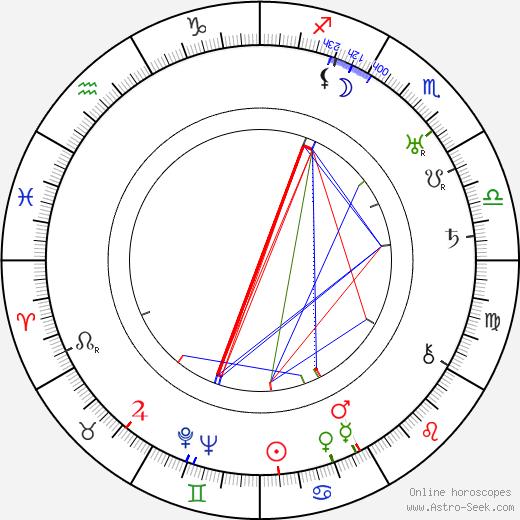 Big Bill Broonzy birth chart, Big Bill Broonzy astro natal horoscope, astrology