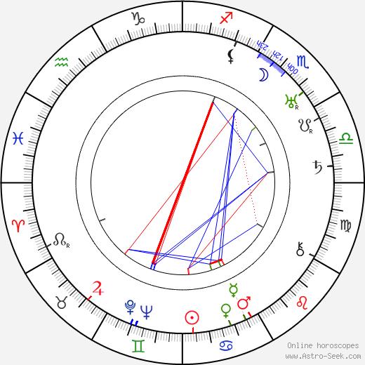 Clyde E. Hopkins birth chart, Clyde E. Hopkins astro natal horoscope, astrology