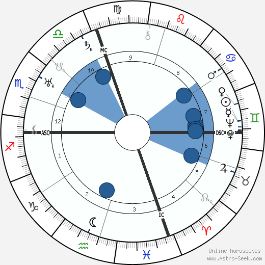 Ernest A. Grant wikipedia, horoscope, astrology, instagram