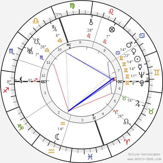 Ernest A. Grant birth chart, biography, wikipedia 2018, 2019