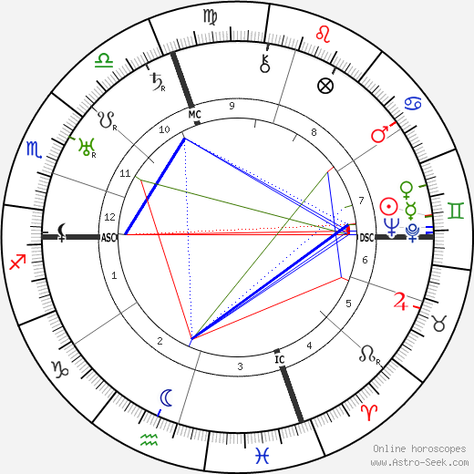 Ernest A. Grant astro natal birth chart, Ernest A. Grant horoscope, astrology