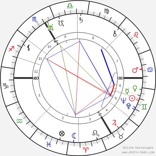 Gaby Morlay tema natale, oroscopo, Gaby Morlay oroscopi gratuiti, astrologia