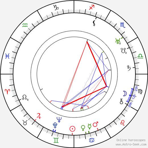 Harry Mancke astro natal birth chart, Harry Mancke horoscope, astrology